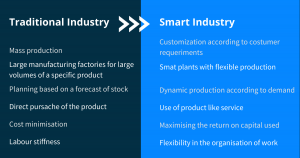 What brings Industry 4.0 to our company